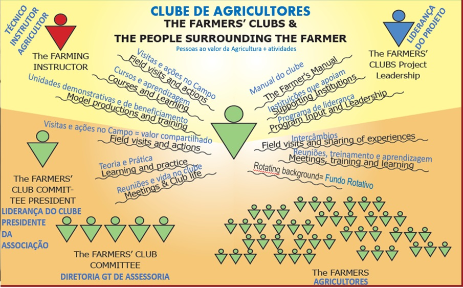 HPP-Esquema do Farmer_s Club.jpg